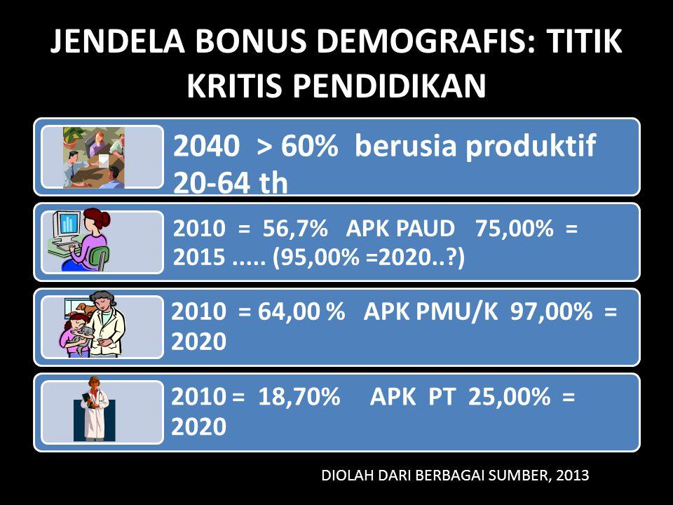 JENDELA BONUS DEMOGRAFIS: TITIK KRITIS PENDIDIKAN