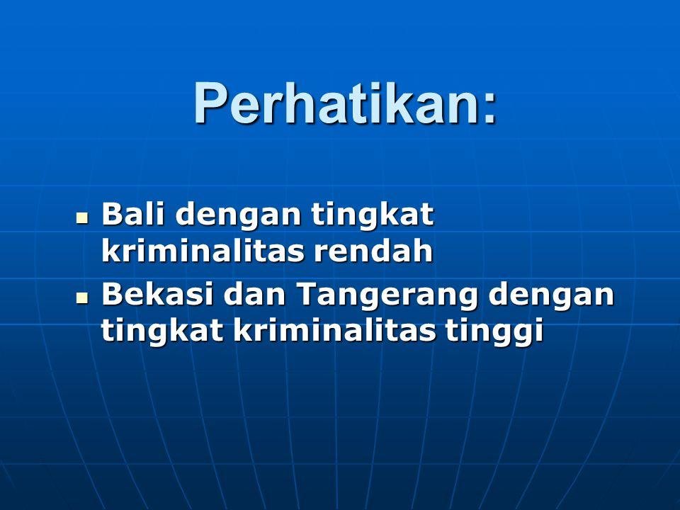 Perhatikan: Bali dengan tingkat kriminalitas rendah