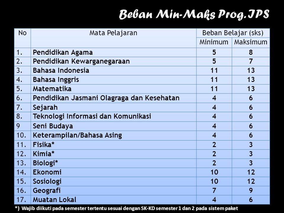 Beban Min-Maks Prog. IPS