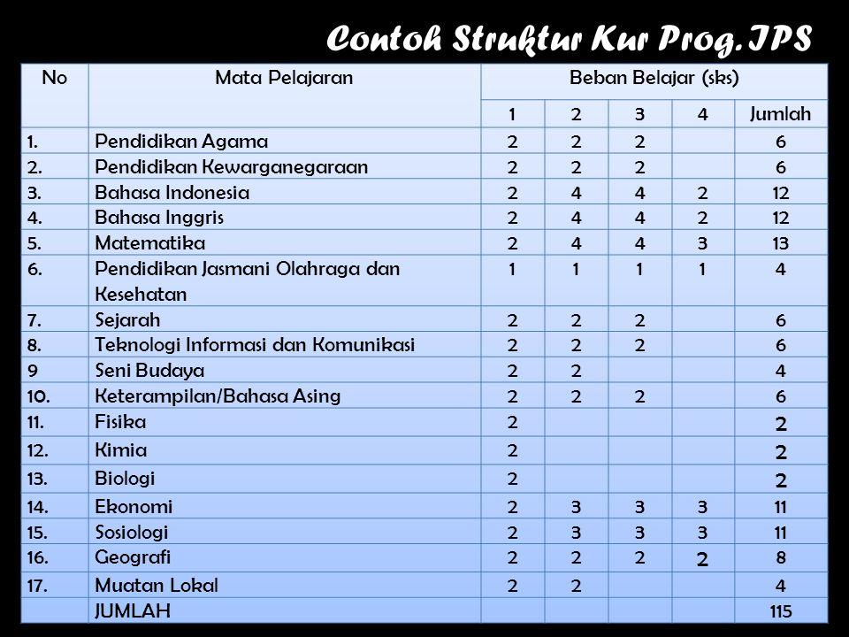 Contoh Struktur Kur Prog. IPS