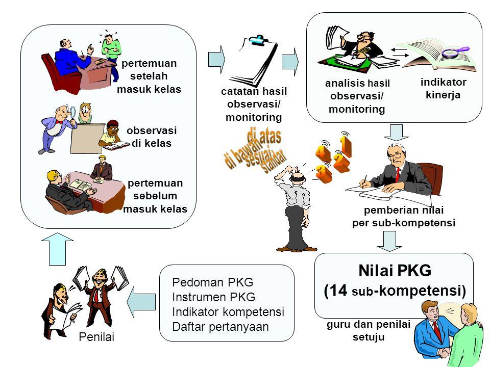 di bawah di atas 1 standar sesuai 4 2 3 Nilai PKG (14 sub-kompetensi)