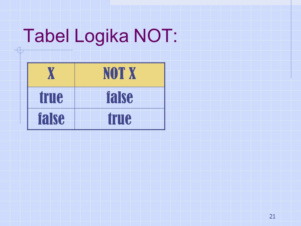Tabel Logika NOT: X NOT X true false