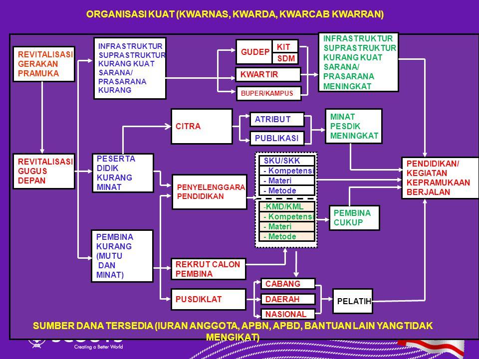 ORGANISASI KUAT (KWARNAS, KWARDA, KWARCAB KWARRAN)
