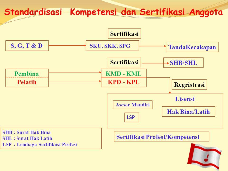 Standardisasi Kompetensi dan Sertifikasi Anggota
