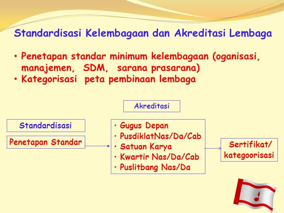 Standardisasi Kelembagaan dan Akreditasi Lembaga