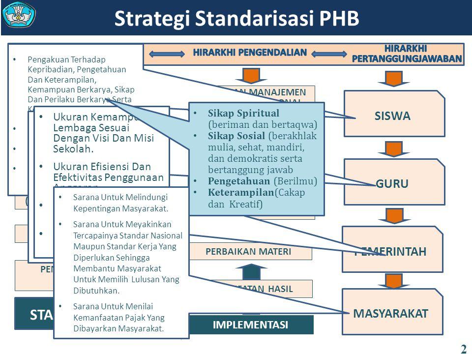 Strategi Standarisasi PHB