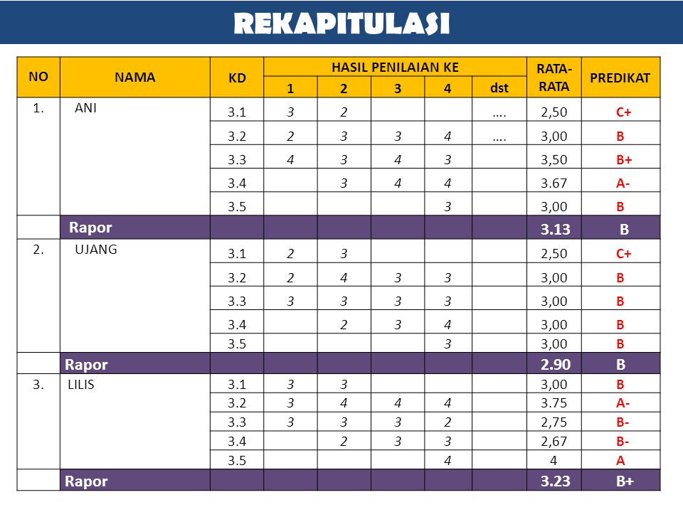 REKAPITULASI Rapor 3.13 B Rapor 2.90 B 3.23 B+ NO NAMA KD