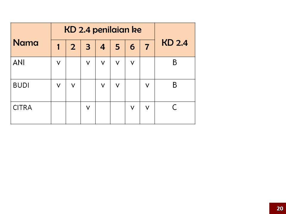 Nama KD 2.4 penilaian ke KD 2.4 1 2 3 4 5 6 7 ANI v B BUDI CITRA C 20