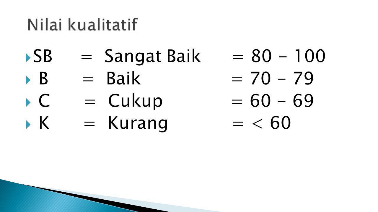 SB = Sangat Baik = 80 - 100 B = Baik = 70 - 79 C = Cukup = 60 - 69