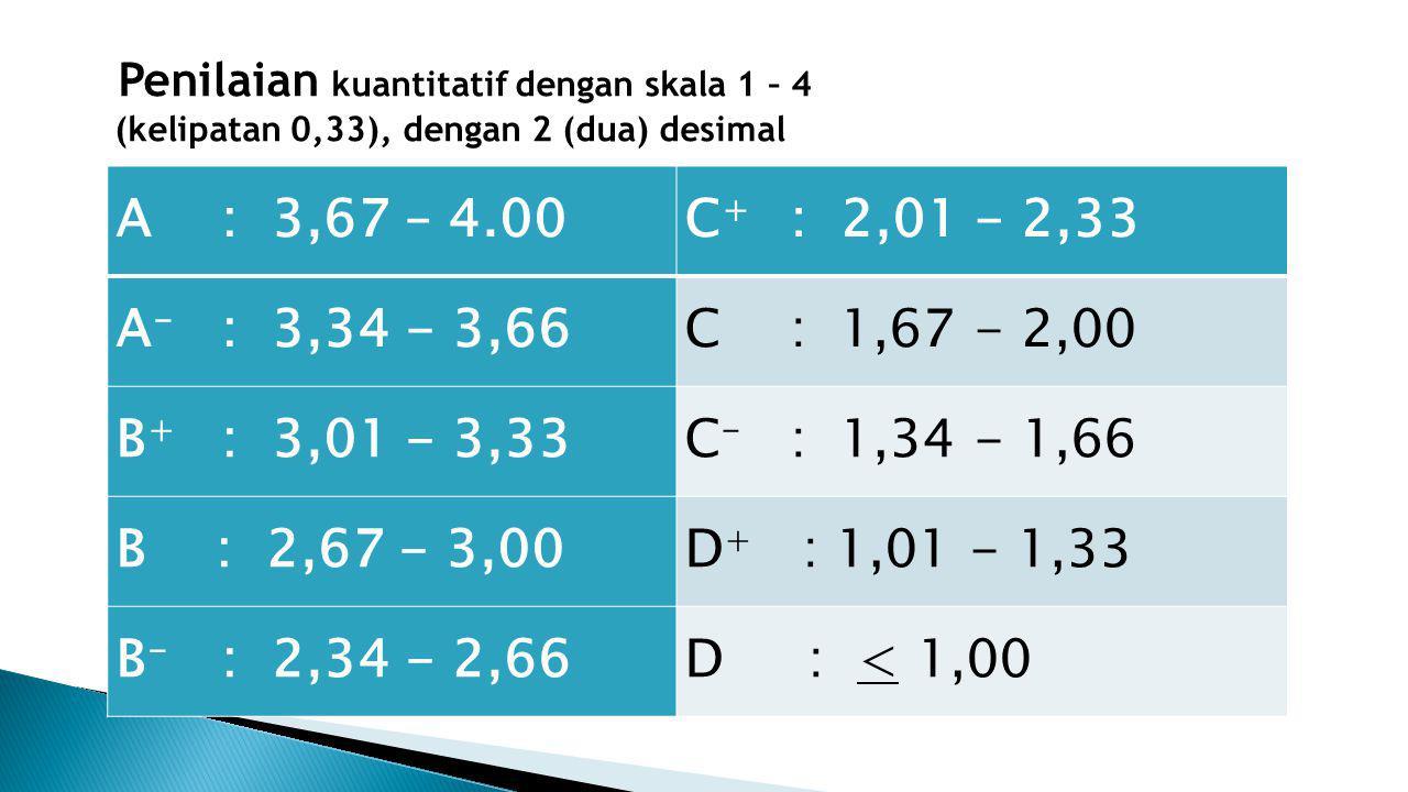 Penilaian kuantitatif dengan skala 1 – 4