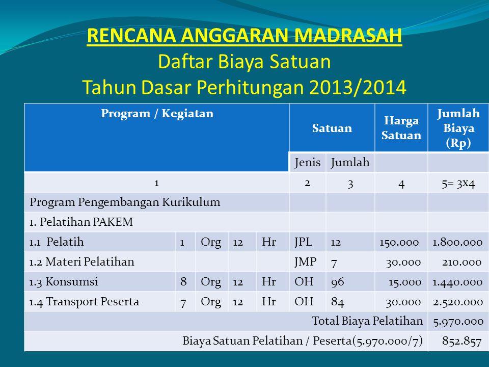 RENCANA ANGGARAN MADRASAH Daftar Biaya Satuan Tahun Dasar Perhitungan 2013/2014