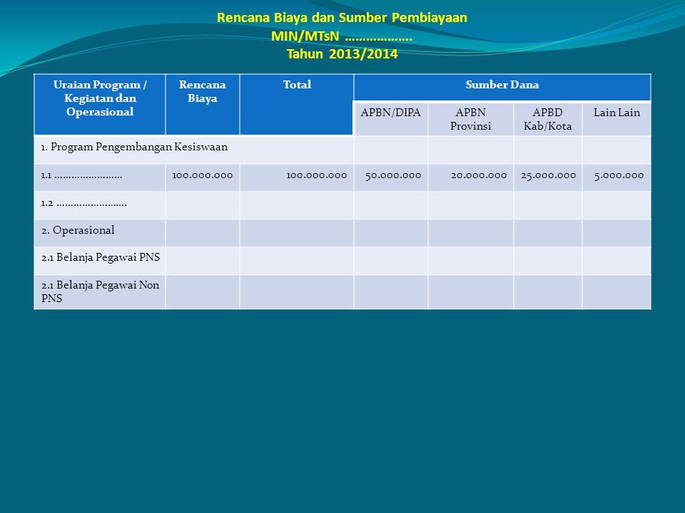 Rencana Biaya dan Sumber Pembiayaan MIN/MTsN ………………. Tahun 2013/2014