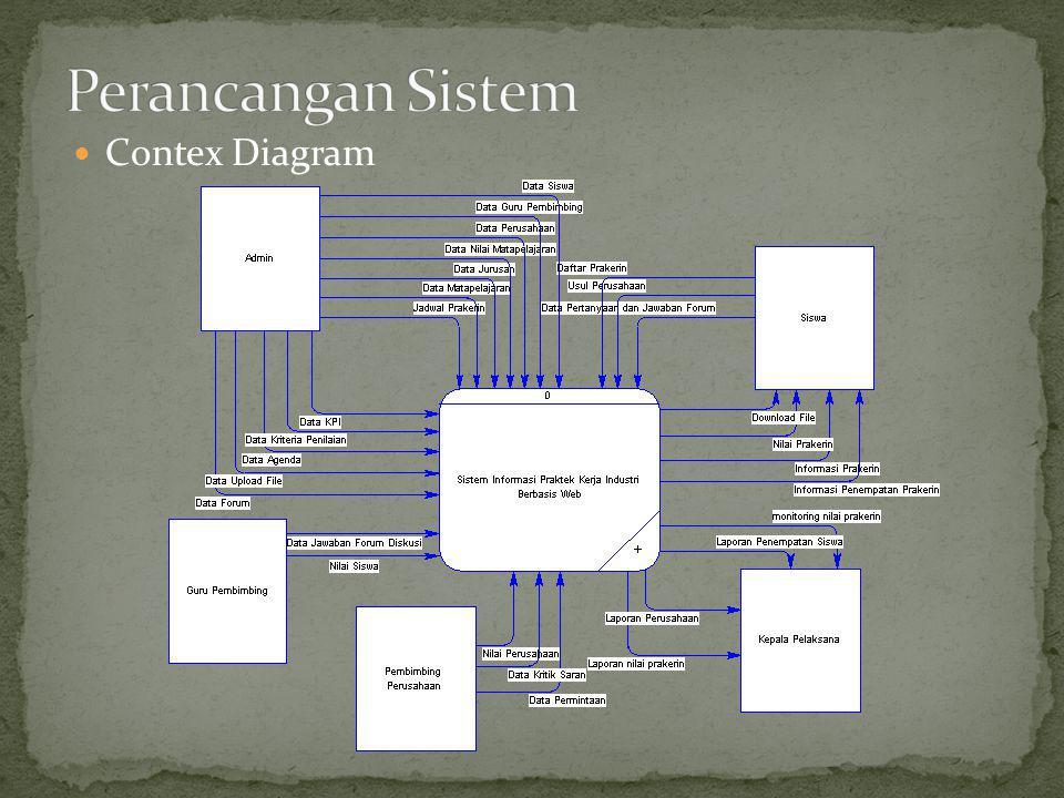 Perancangan Sistem Contex Diagram