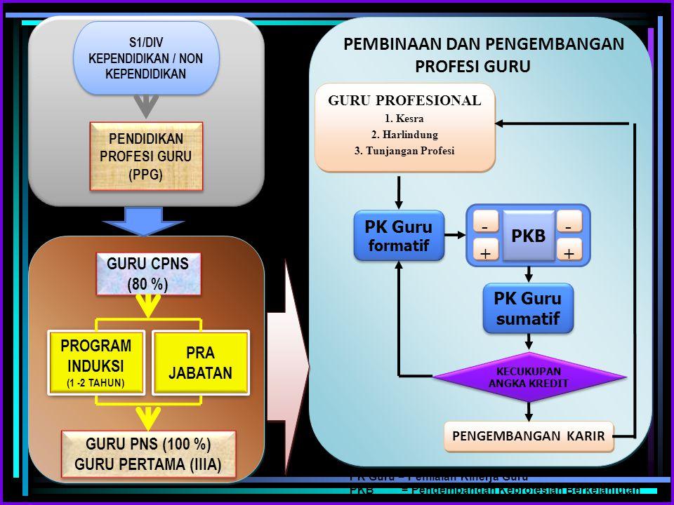 - + PK Guru PKB GURU CPNS (80 %) PK Guru sumatif PROGRAM PRA JABATAN