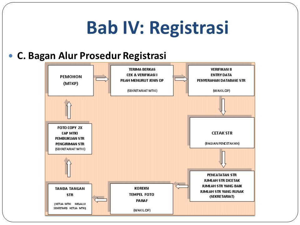 Bab IV: Registrasi C. Bagan Alur Prosedur Registrasi