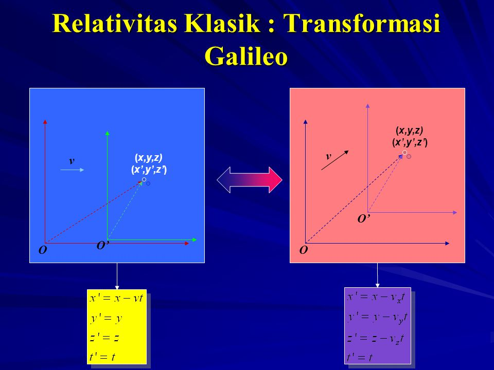 Relativitas Klasik : Transformasi Galileo