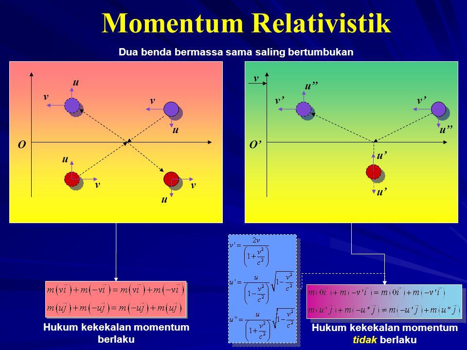 Momentum Relativistik