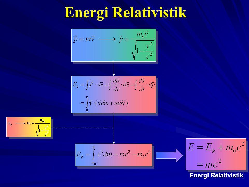 Energi Relativistik Energi Relativistik