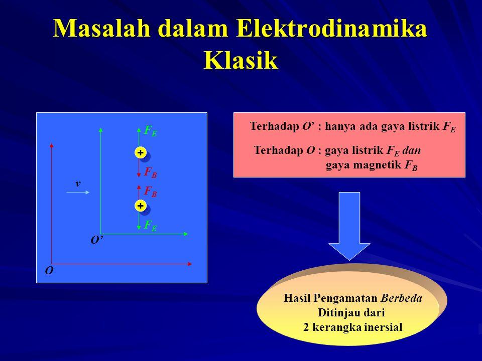 Masalah dalam Elektrodinamika Klasik