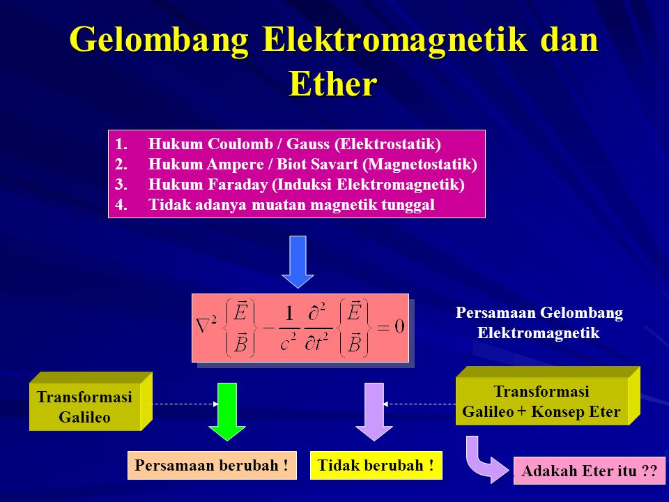 Gelombang Elektromagnetik dan Ether