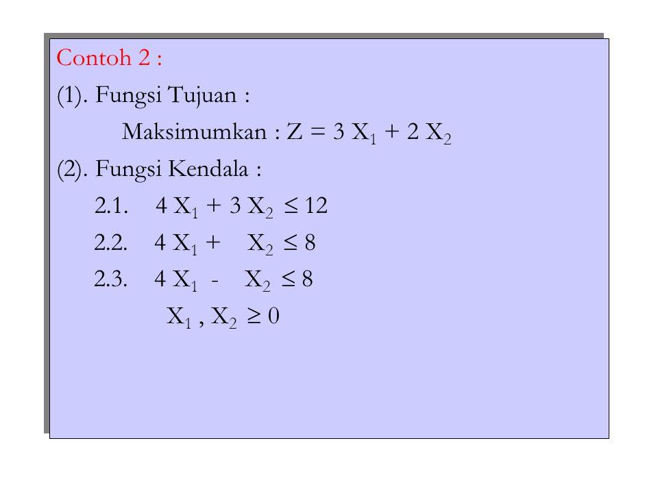Contoh 2 : (1). Fungsi Tujuan : Maksimumkan : Z = 3 X1 + 2 X2. (2). Fungsi Kendala : 2.1. 4 X1 + 3 X2  12.