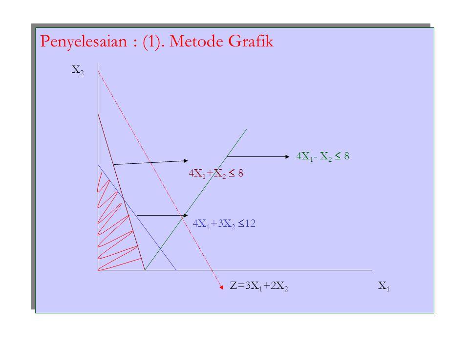 Penyelesaian : (1). Metode Grafik X2