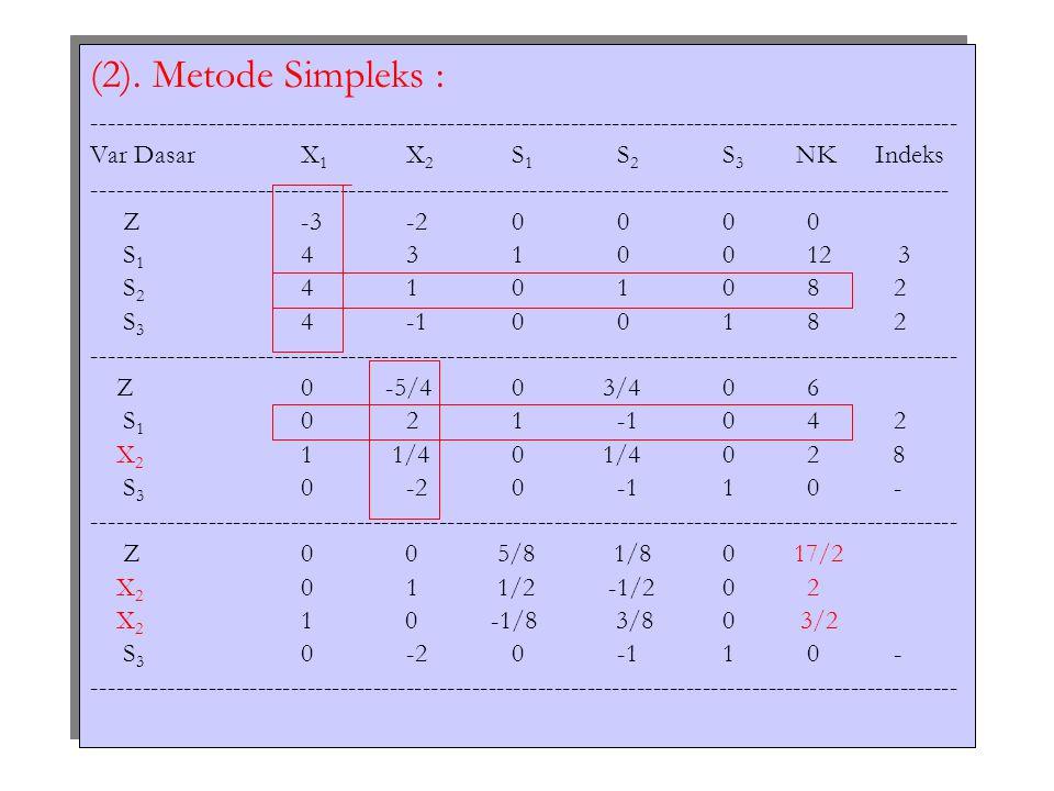 (2). Metode Simpleks : ---------------------------------------------------------------------------------------------------------