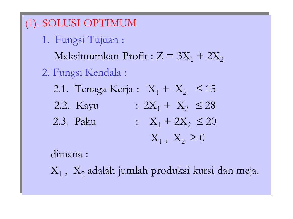(1). SOLUSI OPTIMUM 1. Fungsi Tujuan : Maksimumkan Profit : Z = 3X1 + 2X2. 2. Fungsi Kendala : 2.1. Tenaga Kerja : X1 + X2  15.