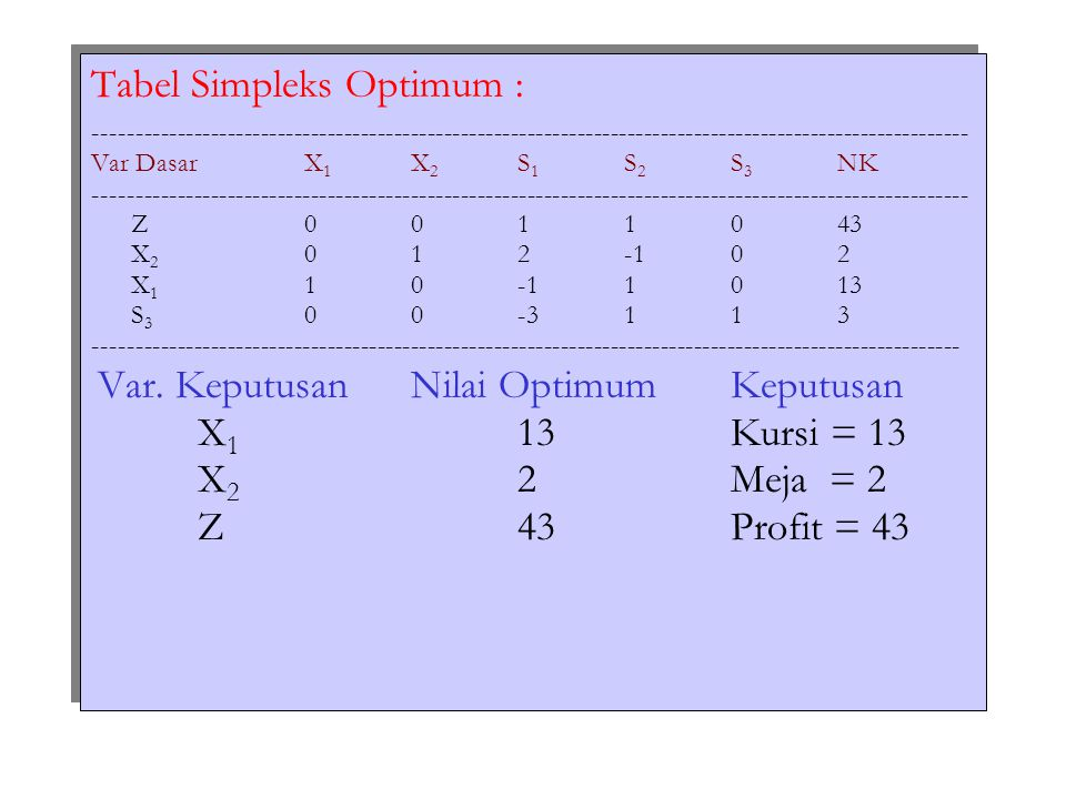 Tabel Simpleks Optimum :