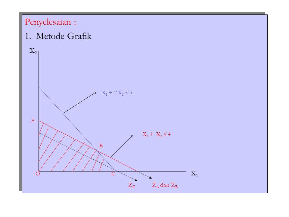 Penyelesaian : 1. Metode Grafik. X2. X1 + 2 X2  5.