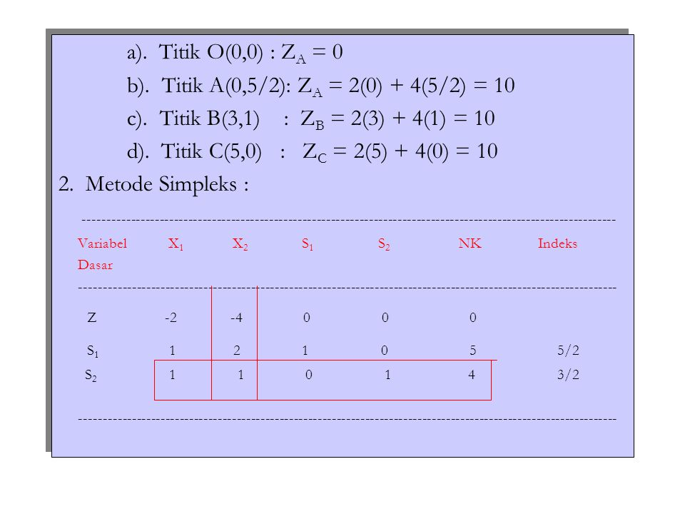 b). Titik A(0,5/2): ZA = 2(0) + 4(5/2) = 10