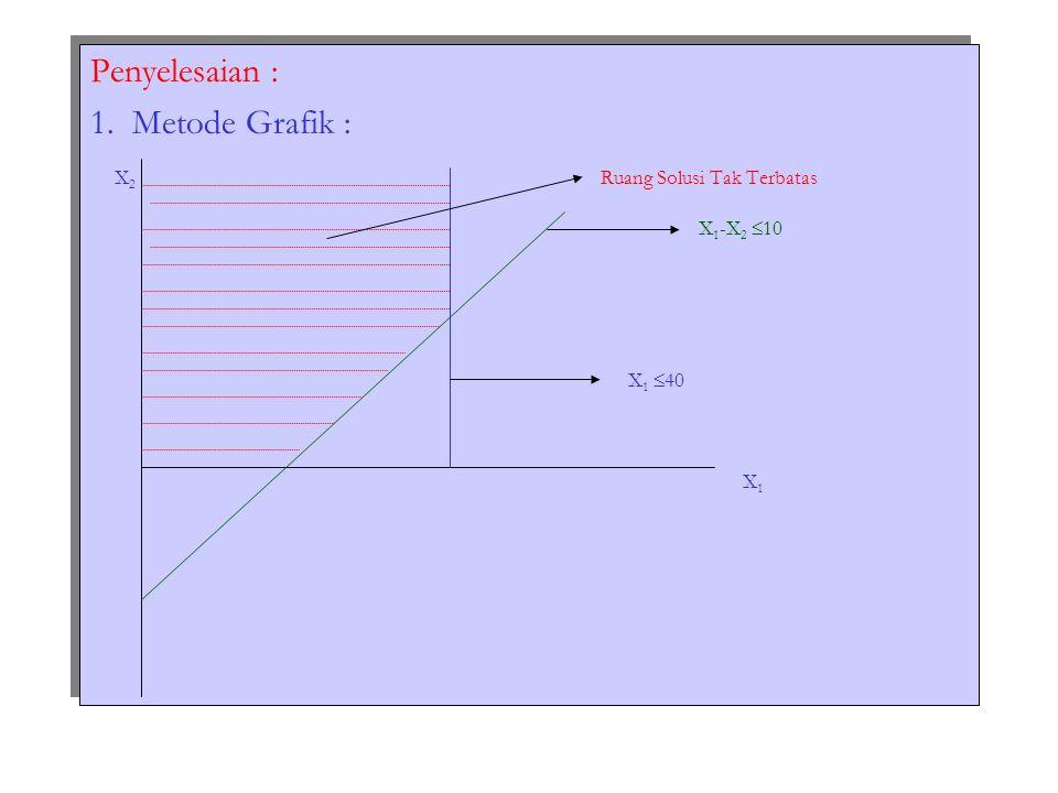 Penyelesaian : 1. Metode Grafik : X2 Ruang Solusi Tak Terbatas. X1-X2 10.