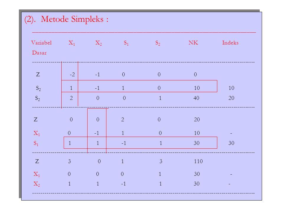 Variabel X1 X2 S1 S2 NK Indeks