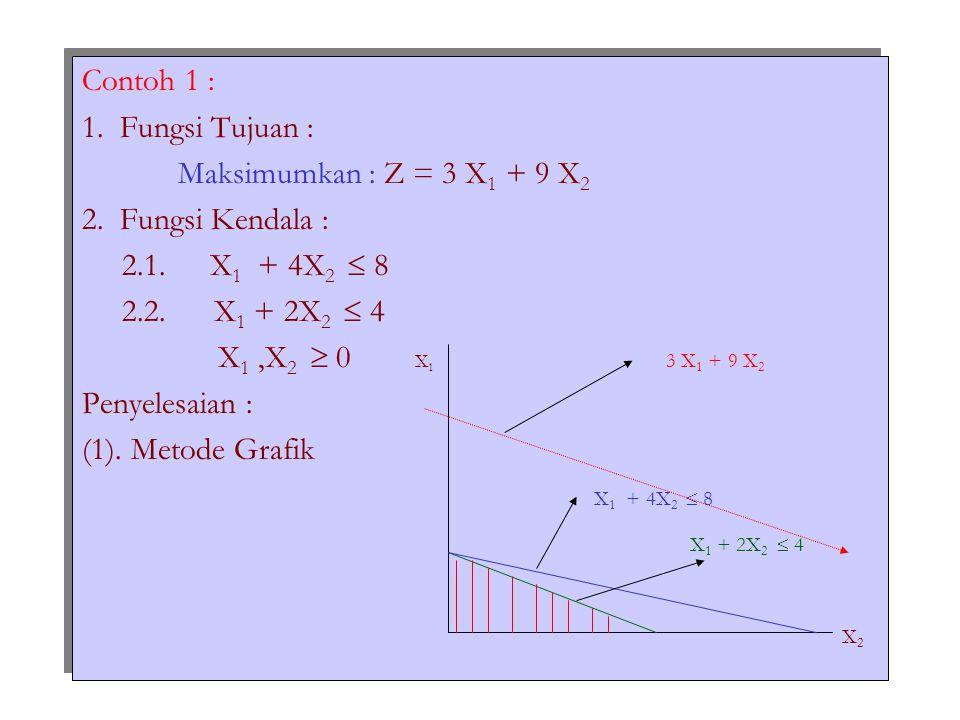 Contoh 1 : 1. Fungsi Tujuan : Maksimumkan : Z = 3 X1 + 9 X2. 2. Fungsi Kendala : 2.1. X1 + 4X2  8.