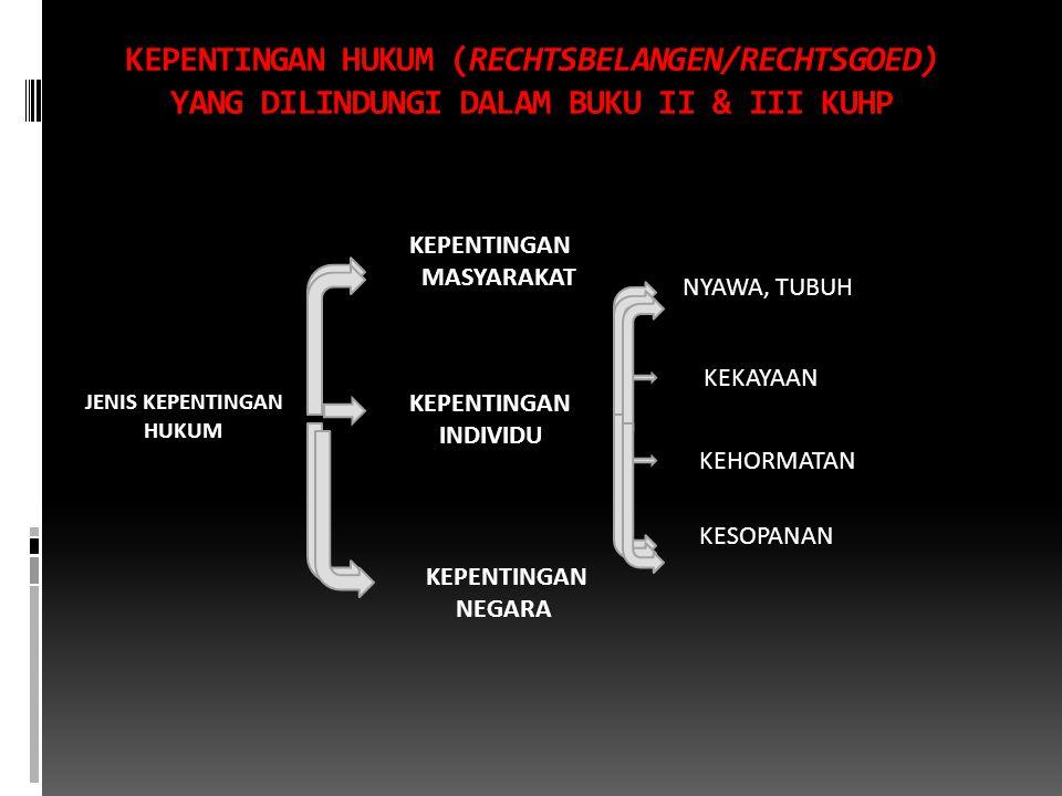 KEPENTINGAN HUKUM (RECHTSBELANGEN/RECHTSGOED) YANG DILINDUNGI DALAM BUKU II & III KUHP