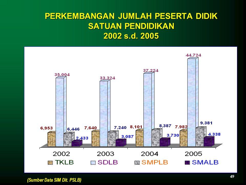 PERKEMBANGAN JUMLAH PESERTA DIDIK SATUAN PENDIDIKAN 2002 s.d. 2005