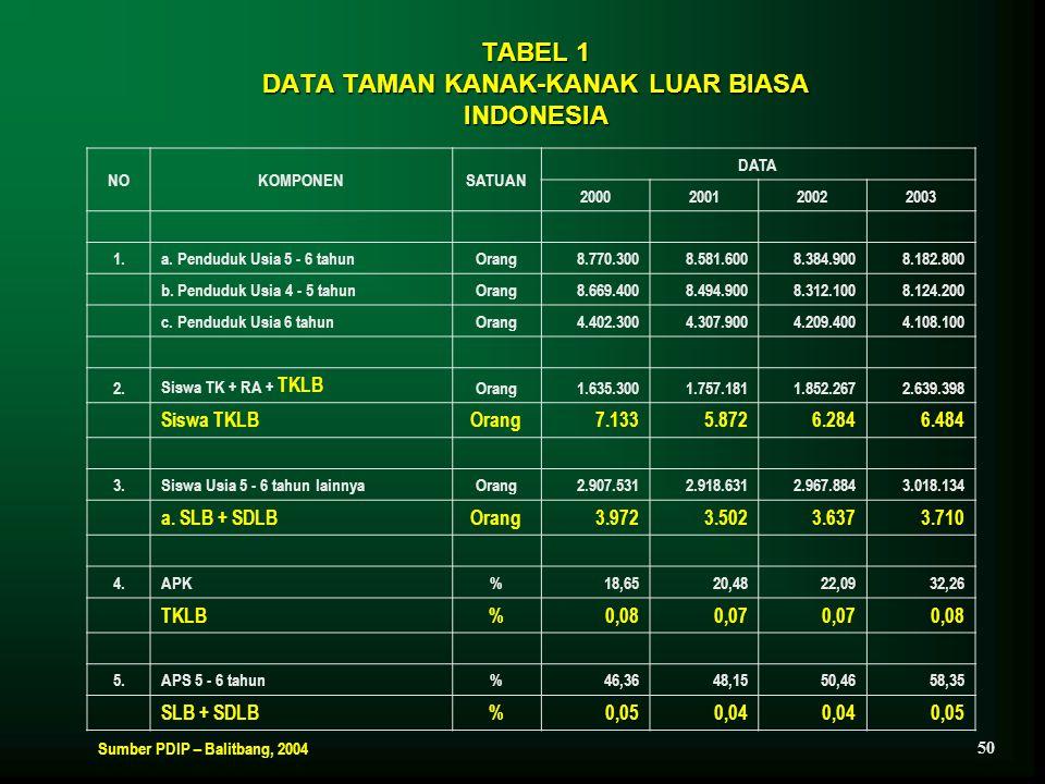 TABEL 1 DATA TAMAN KANAK-KANAK LUAR BIASA INDONESIA
