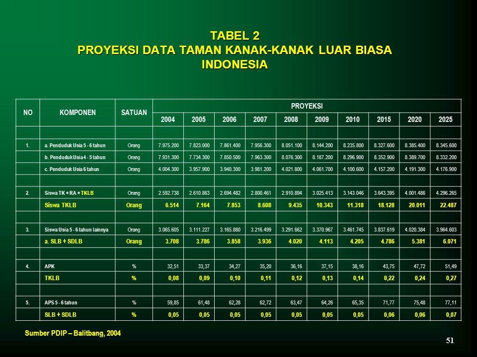 TABEL 2 PROYEKSI DATA TAMAN KANAK-KANAK LUAR BIASA INDONESIA