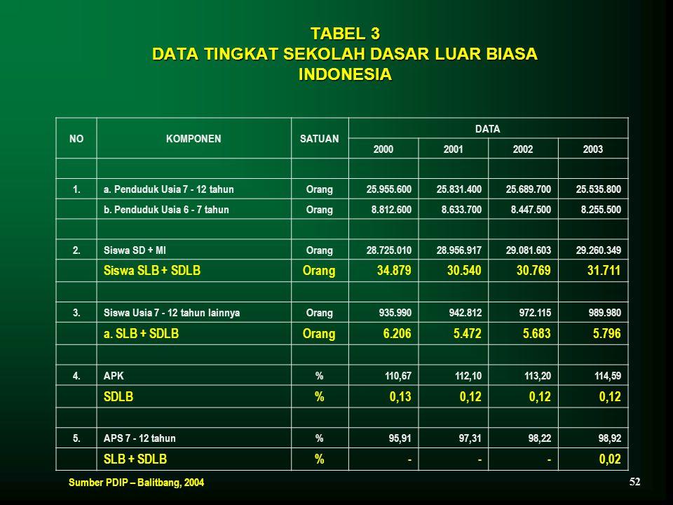 TABEL 3 DATA TINGKAT SEKOLAH DASAR LUAR BIASA INDONESIA