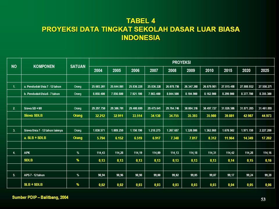 TABEL 4 PROYEKSI DATA TINGKAT SEKOLAH DASAR LUAR BIASA INDONESIA