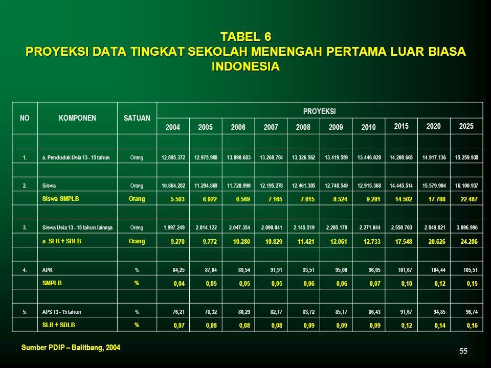TABEL 6 PROYEKSI DATA TINGKAT SEKOLAH MENENGAH PERTAMA LUAR BIASA INDONESIA
