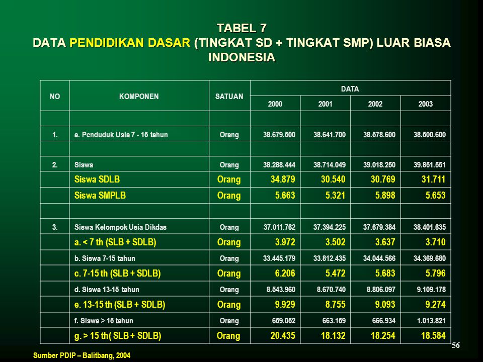 TABEL 7 DATA PENDIDIKAN DASAR (TINGKAT SD + TINGKAT SMP) LUAR BIASA INDONESIA