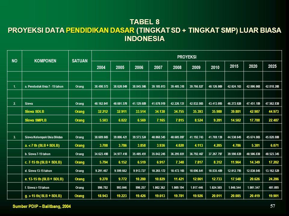 TABEL 8 PROYEKSI DATA PENDIDIKAN DASAR (TINGKAT SD + TINGKAT SMP) LUAR BIASA INDONESIA