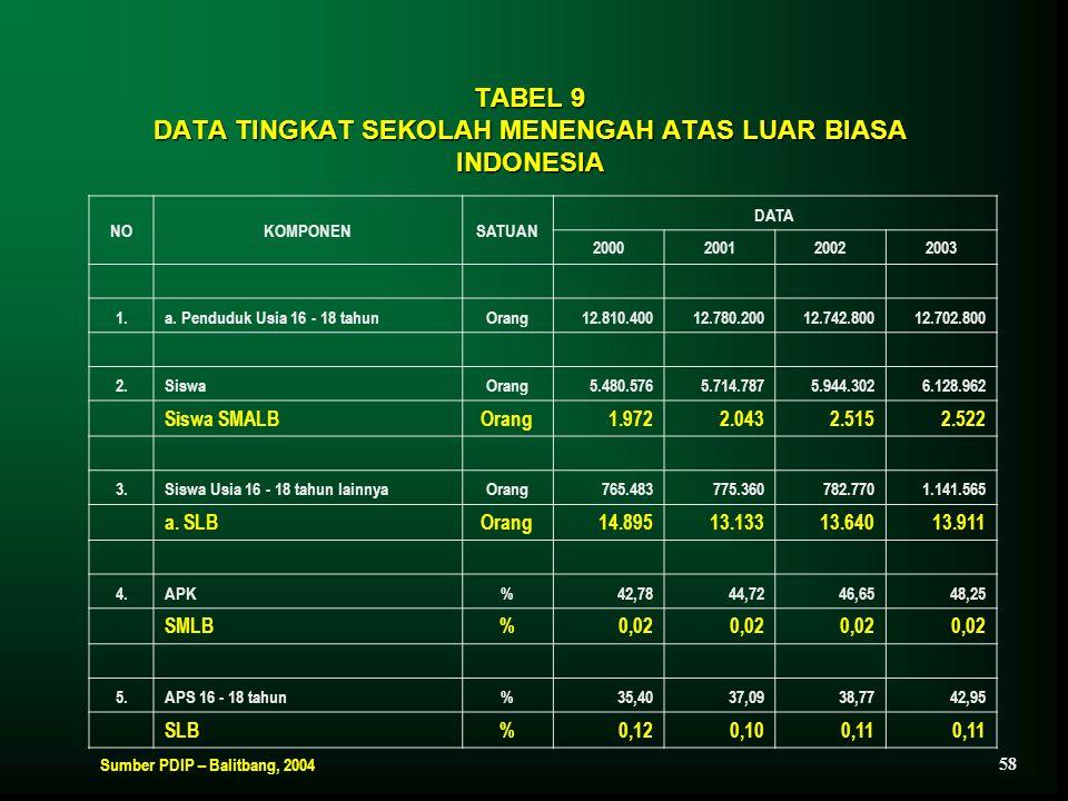 TABEL 9 DATA TINGKAT SEKOLAH MENENGAH ATAS LUAR BIASA INDONESIA