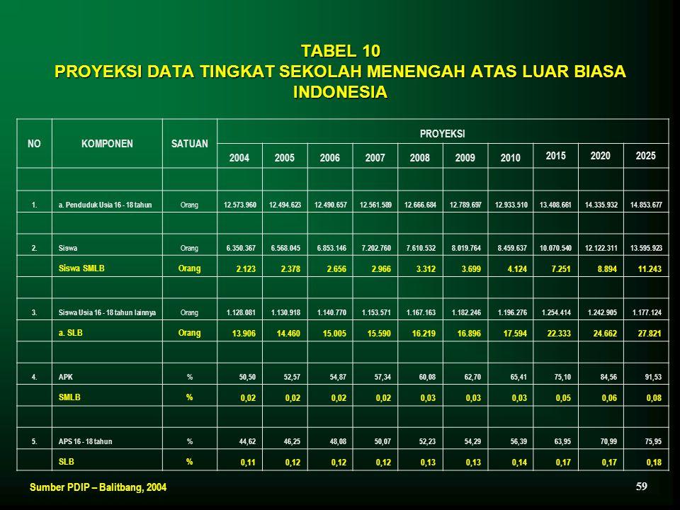 TABEL 10 PROYEKSI DATA TINGKAT SEKOLAH MENENGAH ATAS LUAR BIASA INDONESIA