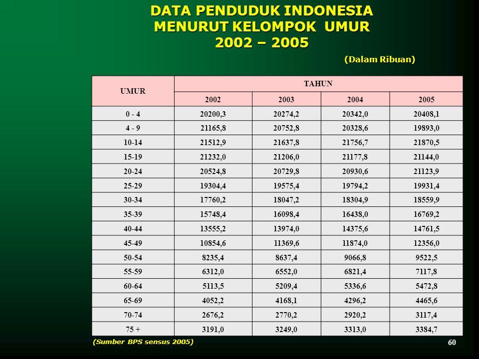 DATA PENDUDUK INDONESIA