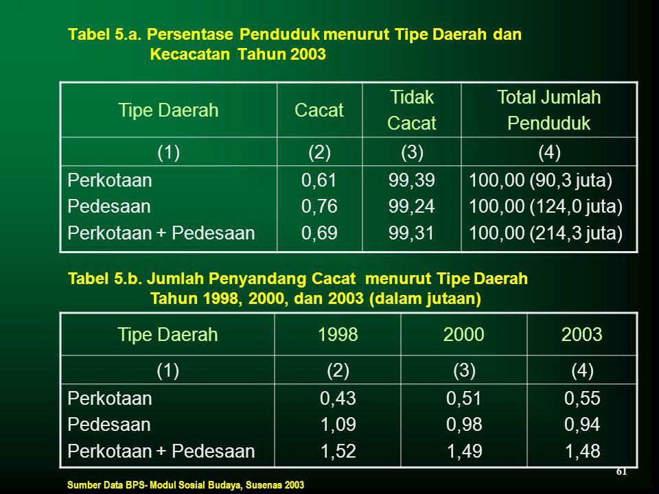 Tipe Daerah Cacat Tidak Total Jumlah Penduduk (1) (2) (3) (4)