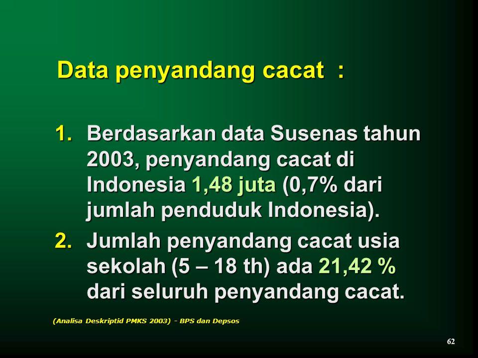 Data penyandang cacat :
