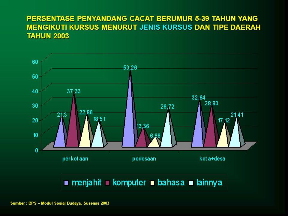 PERSENTASE PENYANDANG CACAT BERUMUR 5-39 TAHUN YANG MENGIKUTI KURSUS MENURUT JENIS KURSUS DAN TIPE DAERAH TAHUN 2003