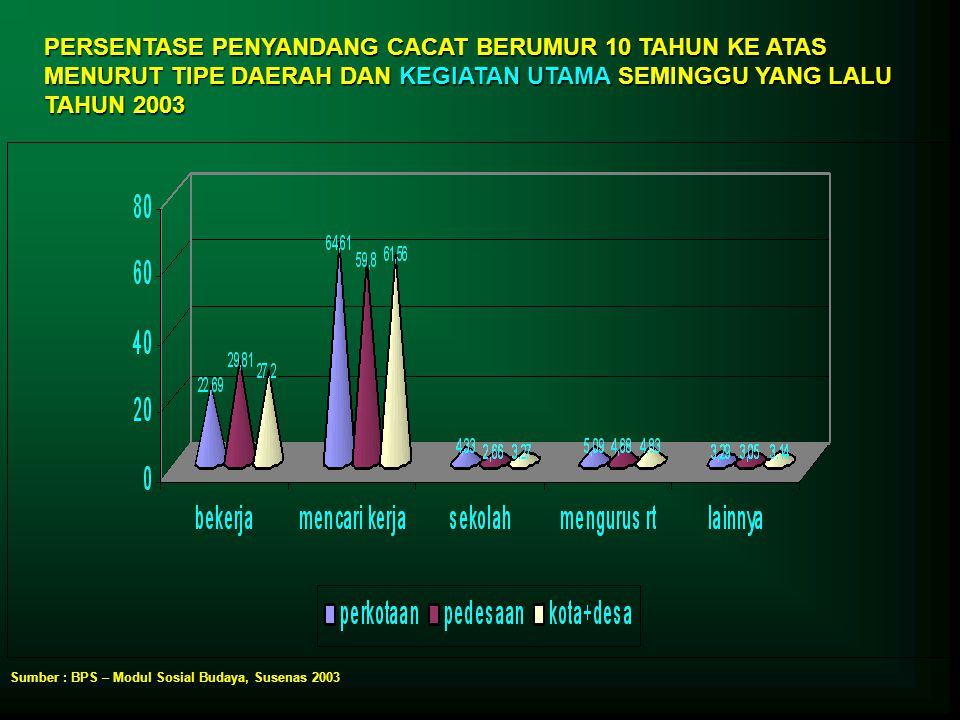 PERSENTASE PENYANDANG CACAT BERUMUR 10 TAHUN KE ATAS MENURUT TIPE DAERAH DAN KEGIATAN UTAMA SEMINGGU YANG LALU TAHUN 2003
